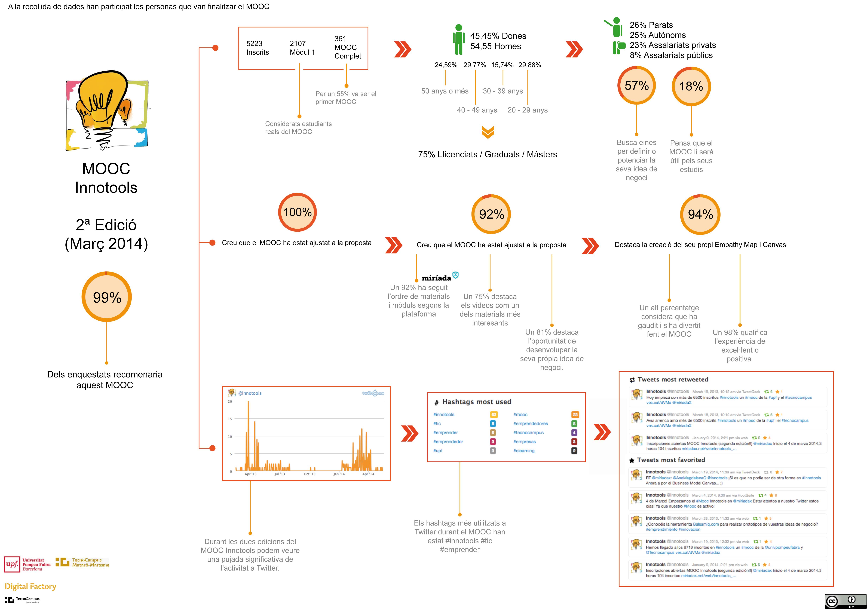 Infografia Innotools